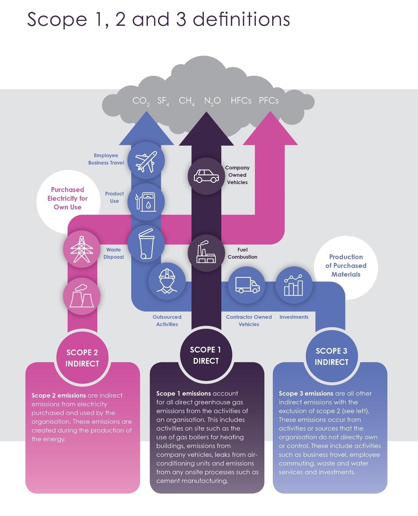 Brunel Pension Partnership - Scope definition graphic